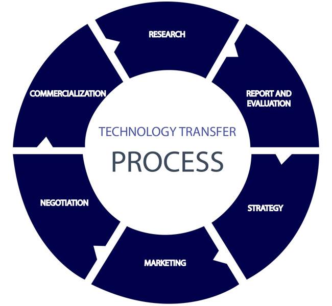a discussion on the technology transfer to senegal The discussion also highlights some areas of controversy technology transfer for green growth in africa horizontal transfer refers to technology diffusion.