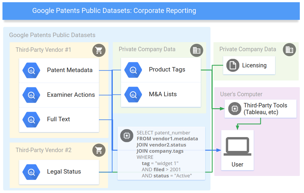 Ease of building Patent Search Platform now with Google
